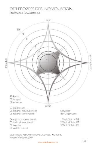Schema: Der Prozess der Individuation